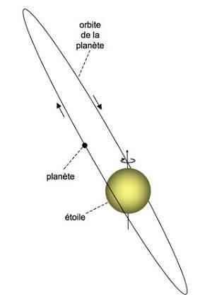Une exoplanète sur une orbite très oblique ? Xo-3b
